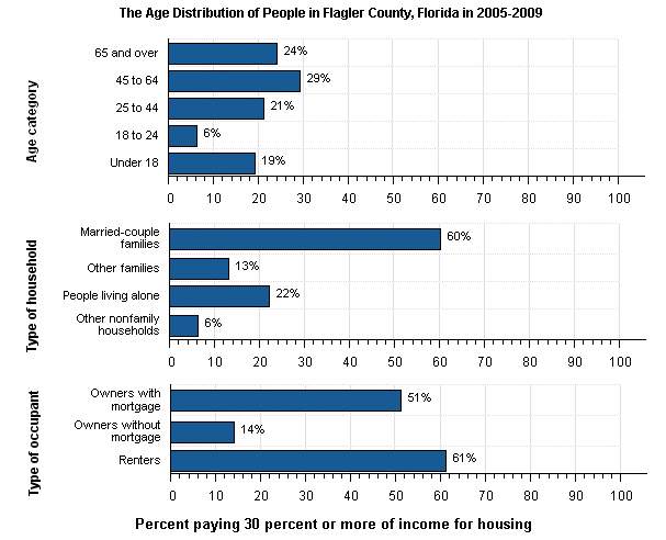 flagler county census figures 2005-2009