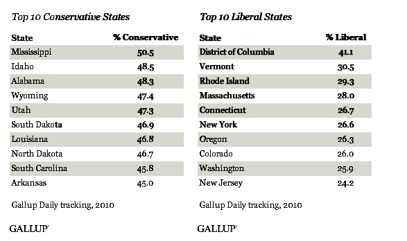 conservative and liberal states break down
