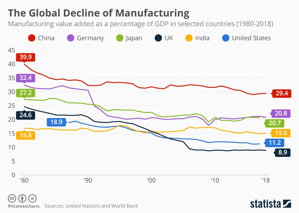 global decline in manufacturing