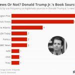 fake news donald trump jr. book sources