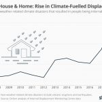 rise in climate fueled displacement