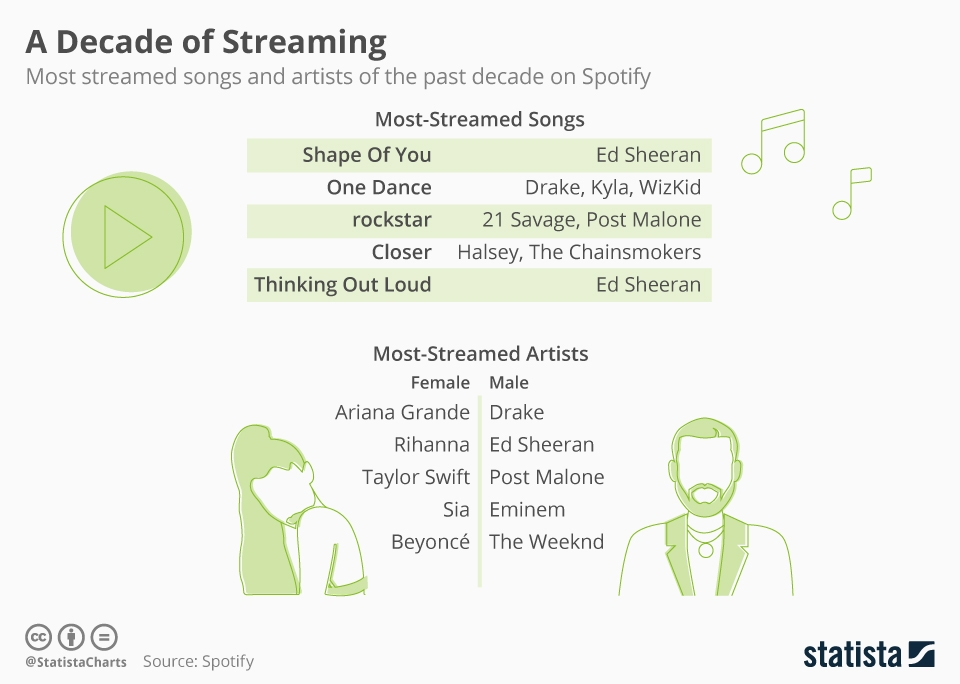 a decade of streaming spotify