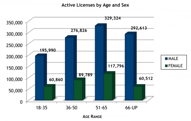 concealed weapons permits florida by age and sex