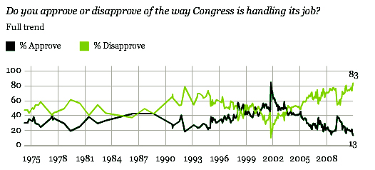 congress-approval-lowest