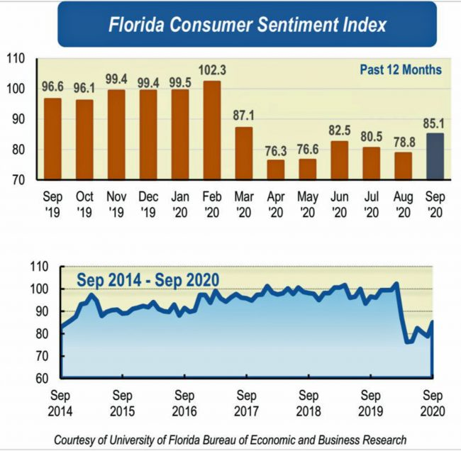 Florida consumer confidence september 2020