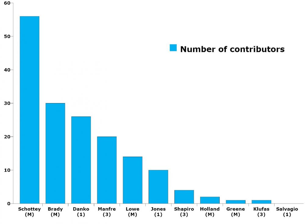The number of contributors are as of July 31's reports and do not include the candidates contributing to themselves. Individual contributors are counted only once when they contribute to the same candidate several times in the same election cycle. (© FlaglerLive)