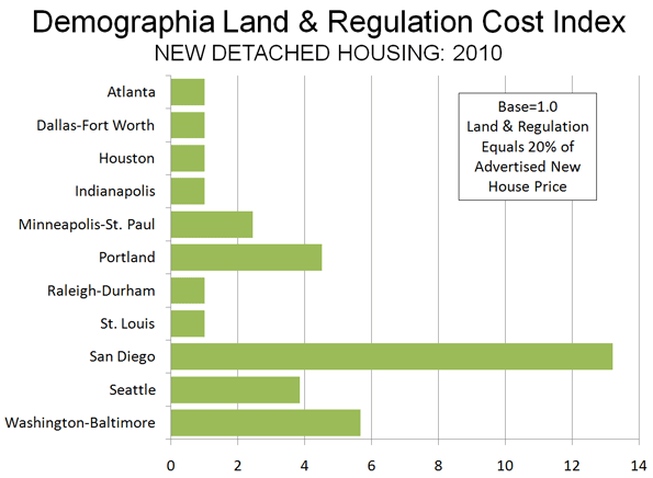 land use regulation costs of development graph