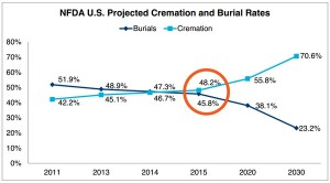 cremation and burial rates united states