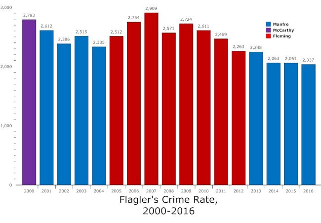 The crime rate has been relatively flat for the past three years, and significantly down from previous years even as the county has been growing by about 2,000 people a year since the end of the recession. (© FlaglerLive)