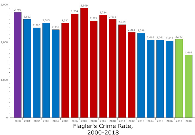 Flagler County's crime rate fell 20.2 percent in 2018, compared with the previous year. Above, the crime rate is represented through the various sheriffs' administrations, starting with Bob McCarthy's last year in 2000, followed by Jim Manfre's first administration, the eight years of Don Fleming, Manfre again for four years, followed by the current administration of Rick Staly. (© FlaglerLive)