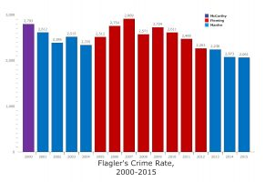 flagler county crime rate