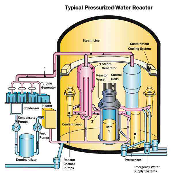 Disaster Ready Nuclear Reactors In Florida Of Them Within - Us nuclear power plants map florida