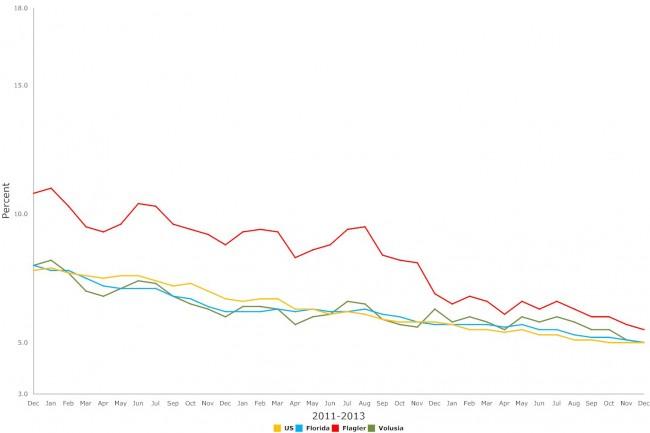 flagler florida unemployment december 2015