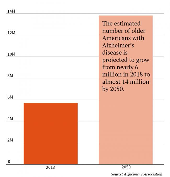 americans dementia graph