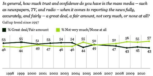 distrust-media-gallup-poll