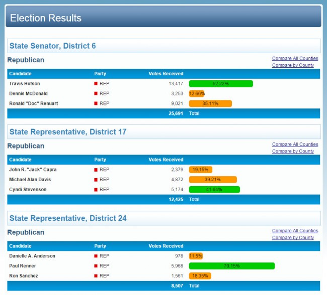 From the Florida Division of Elections. Click on the image for larger view.