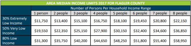rebuild florida eligibility guidelines