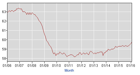 The employment-population ratio. (BLS)