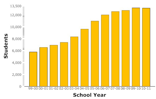 flagler county schools enrollment graph