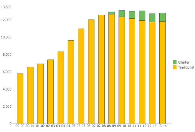 enrollment-1999-2013