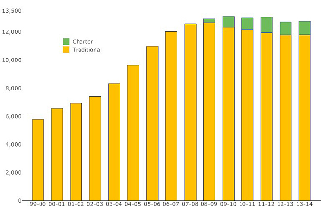 Both overall enrollment and the district's hemorrhage of students toward charter schools has stalled. (© FlaglerLive)