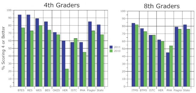 flagler county 4th and 8th grade results fcat writing