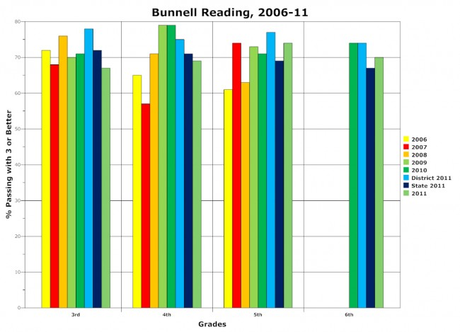 bunnell reading fcat scores