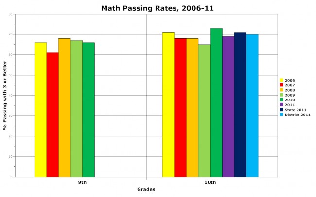 flagler palm coast high school fpc math fcat scores 2011