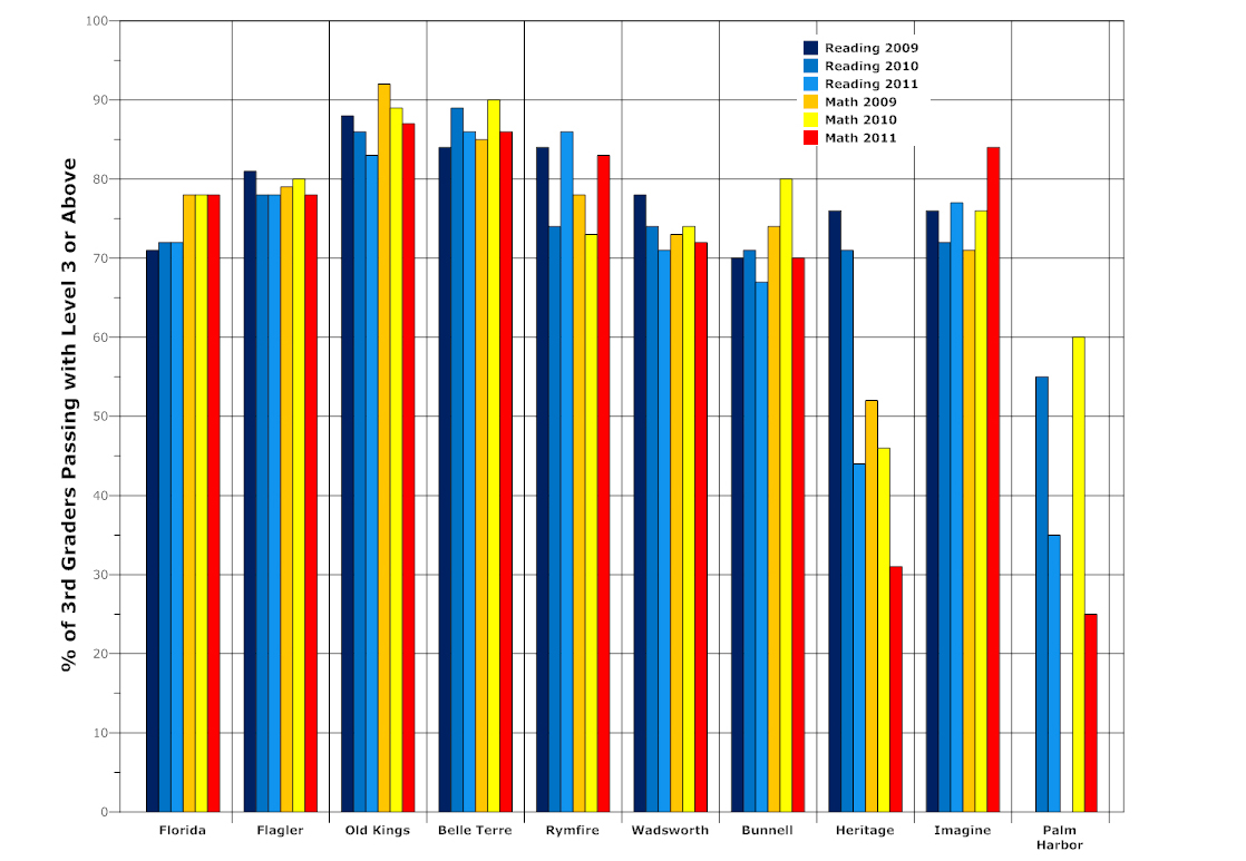 flagler county schools 3rd Grade FCAT scores from 2009 to 2011. Click on the image for larger view. (© FlaglerLive graphic)