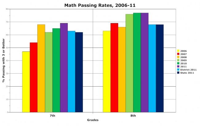Indian Trails Middle School math scores fcat palm coast 2011