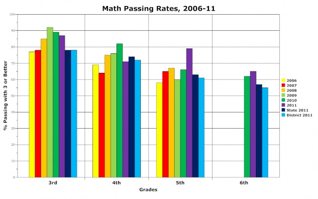 fcat math old kings elementary palm coast 2011 scores