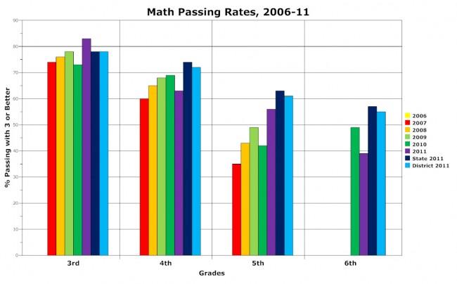 rymfire elementary school palm coast fcat scores 2011