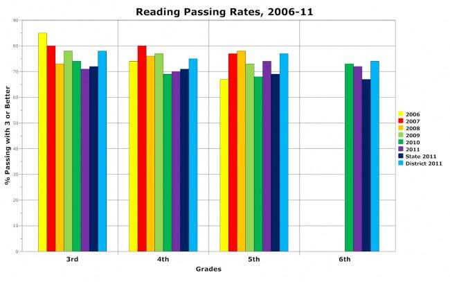 wadsworth elementary reading fcat scores 2011 palm coast schools