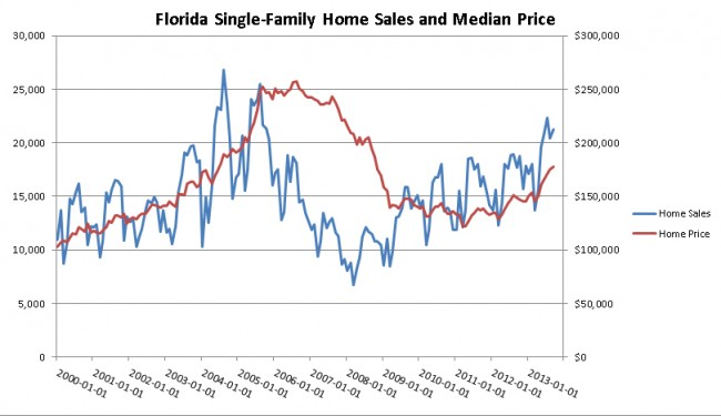 The improving housing sector has helped consumer confidence in Florida. (BEBR)
