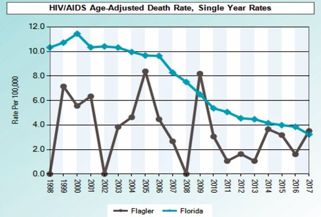 flagler health aids hiv