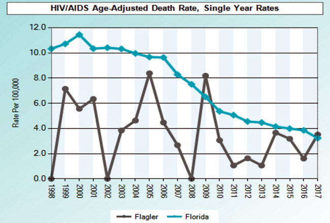 flagler health aids hiv