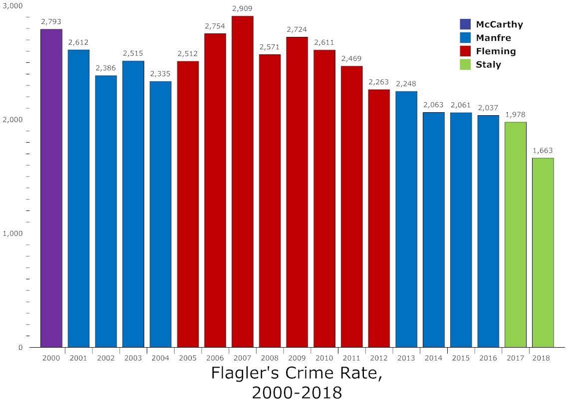 flagler county crime rate 2000-2018
