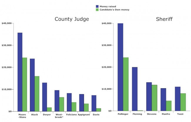 The money races for Flagler County Court Judge and Flagler County Sheriff, as of Aug. 9 reports. Note: Scott Westbrook raised $4,330 in cash, but his total is swelled considerably by in-kind contributions he made to himself. Click on the image for larger view. (© FlaglerLive)