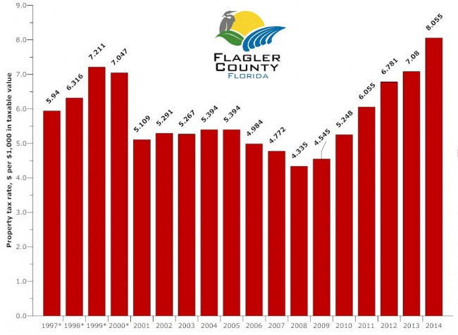 Flagler County's tentatively set property tax rate for 2014 would be the highest in a decade ind a half. Click on the image for larger view. (© FlaglerLive)