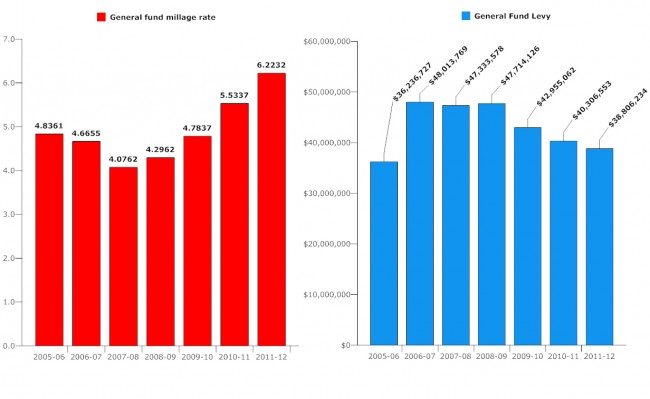 Flagler county taxes, 2005-2012