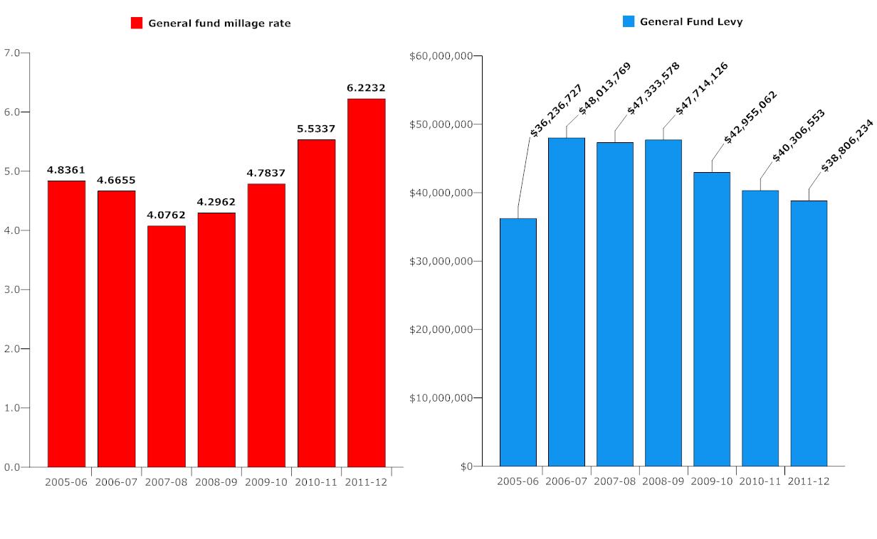Flagler county taxes, 2005-2012