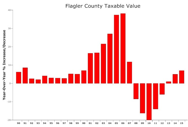 flagler county taxable values historical