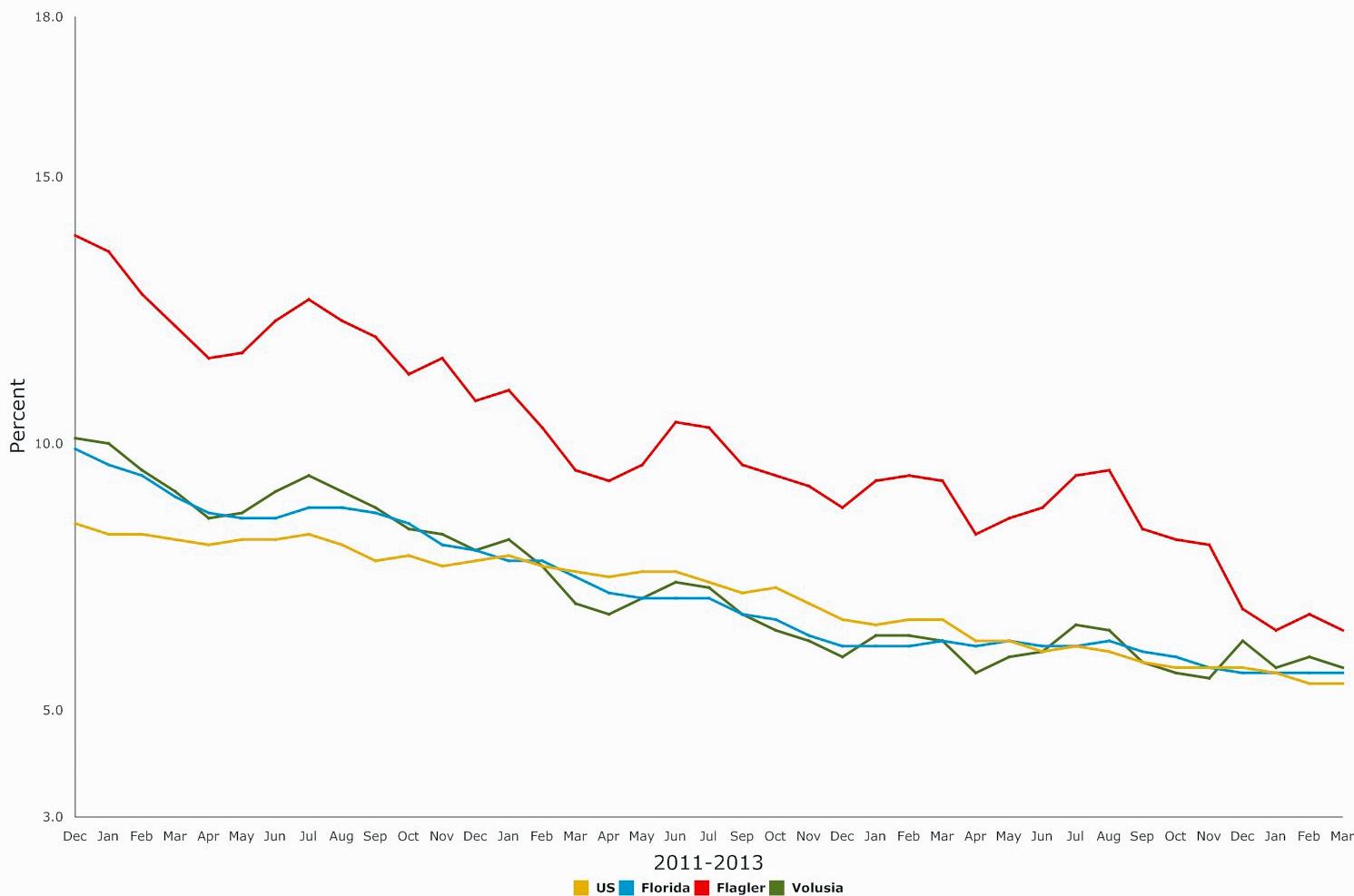 flagler florida unemployment march 2015