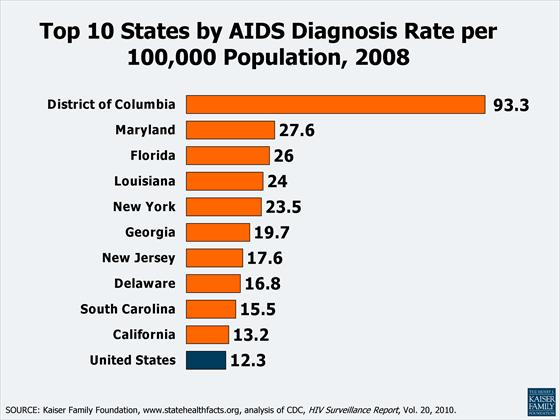 aids florida rate