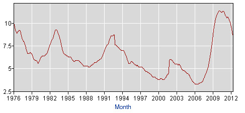 Florida's unemployment rate, 1976-2012. (BLS)