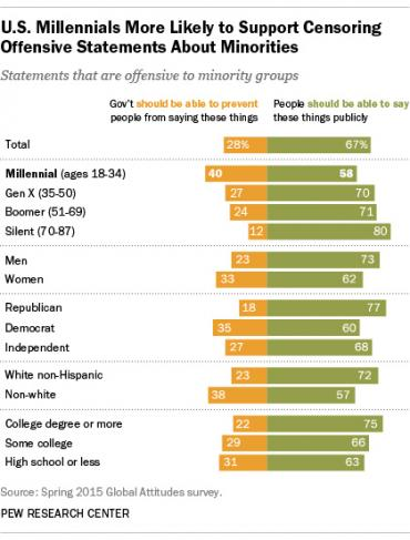 pew research survey on free speech