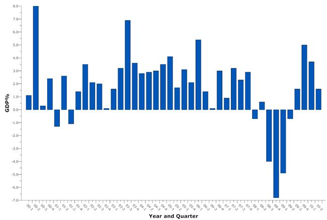 dgp large graph historic gdp 2000-2010 flaglerlive