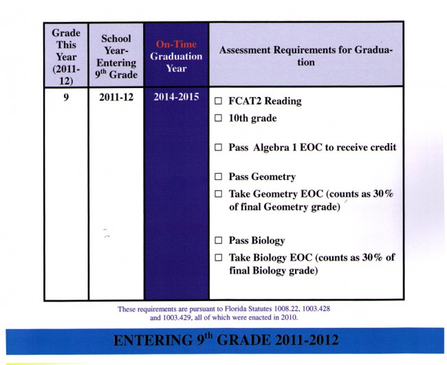 florida graduation requirements for students entering 9th grade 2011-12