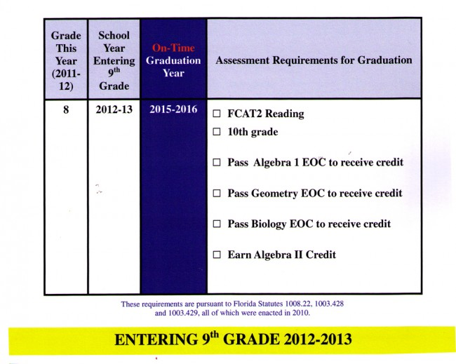 florida graduation requirements for students entering 9th grade 2012-13