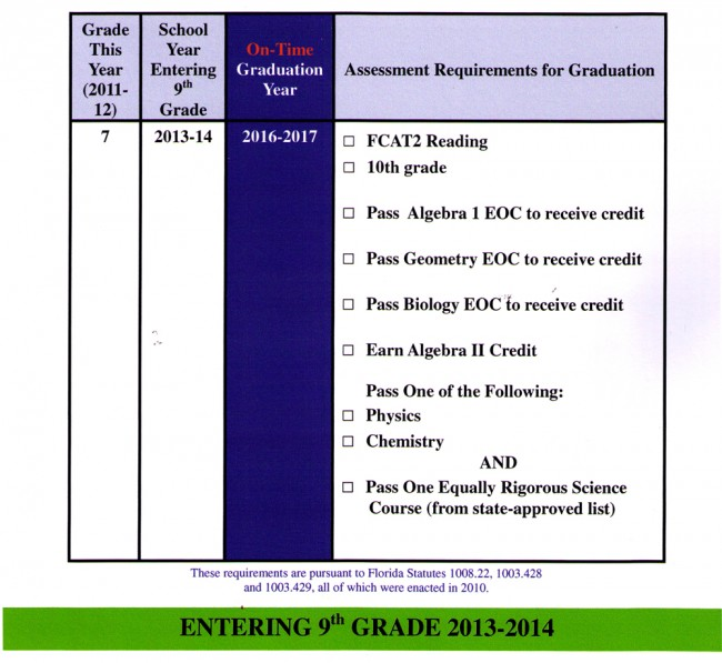 florida graduation requirements for students entering 9th grade 2013-14